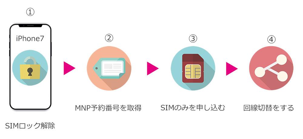 uqモバイルでSIMのみを申し込む時の説明イラスト